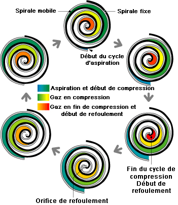 Cycle compression scroll